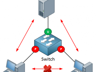 cisco-protected-port-states