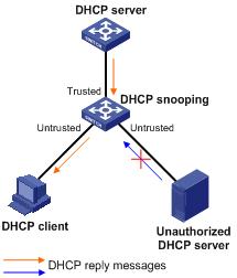 dhcpsnooping
