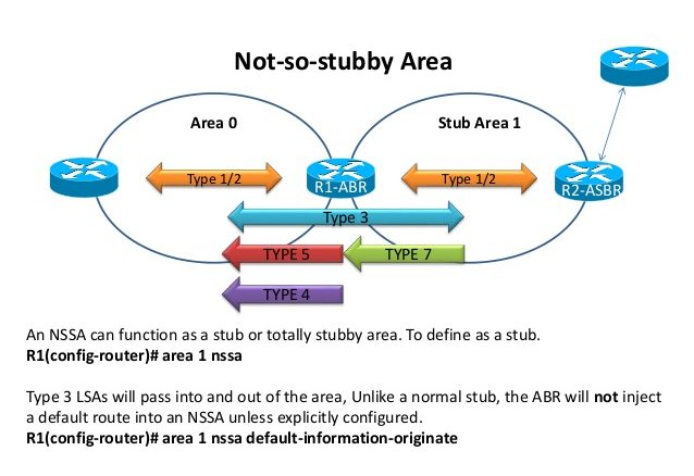 ospf-area-types-7-638